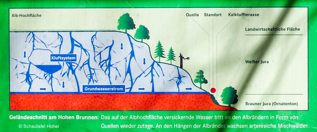 Schautafel mit Geländeschnitt Hoher Brunnen - Sinterterrassen Hoher Brunnen - Erasbach Rundwanderung - Bayern