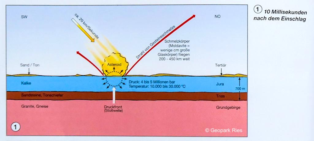 Asteroid Impakt vor 15 Mio Jahren - Ries-Ereignis - Bayern